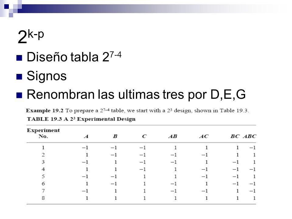 2 k-p Diseño tabla 2 7-4 Signos Renombran las ultimas tres por D,E,G