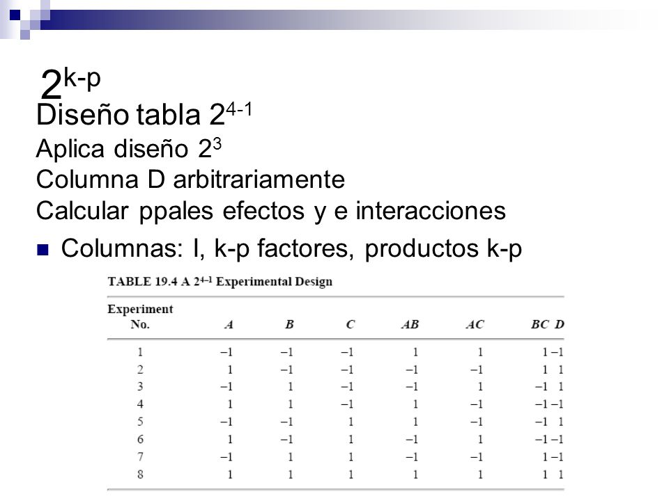 2 k-p Diseño tabla 2 4-1 Aplica diseño 2 3 Columna D arbitrariamente Calcular ppales efectos y e interacciones Columnas: I, k-p factores, productos k-