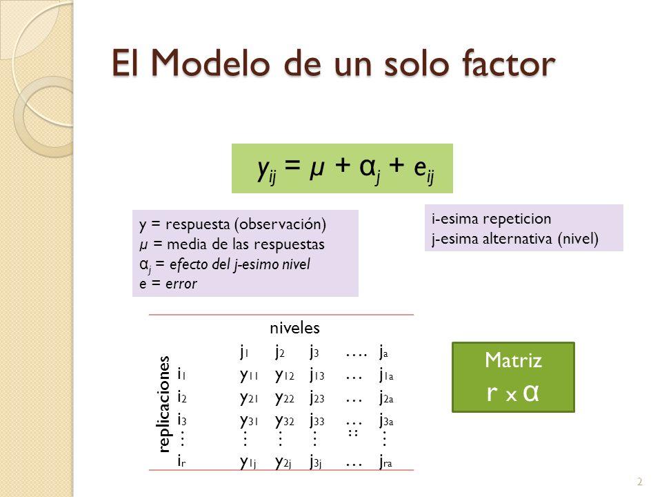 El Modelo de un solo factor y ij = µ + α j + e ij 2 i-esima repeticion j-esima alternativa (nivel) y = respuesta (observación) µ = media de las respuestas α j = efecto del j-esimo nivel e = error niveles replicaciones j1j1 j2j2 j3j3 ….jaja i1i1 y 11 y 12 j 13 …j 1a i2i2 y 21 y 22 j 23 …j 2a i3i3 y 31 y 32 j 33 …j 3a ………… :: … irir y 1j y 2j j 3j …j ra Matriz r x α