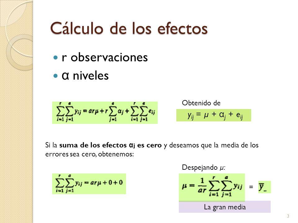 Cálculo de los efectos r observaciones α niveles 3 y ij = µ + α j + e ij Si la suma de los efectos α j es cero y deseamos que la media de los errores sea cero, obtenemos: Obtenido de Despejando µ: = La gran media