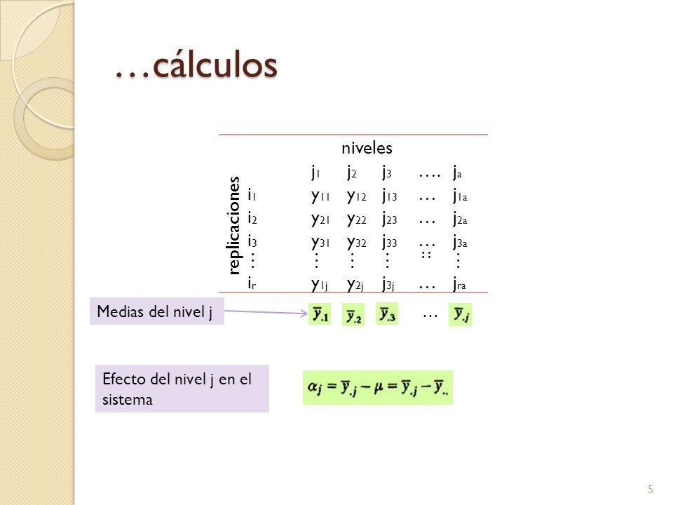 …cálculos 5 niveles replicaciones j1j1 j2j2 j3j3 ….jaja i1i1 y 11 y 12 j 13 …j 1a i2i2 y 21 y 22 j 23 …j 2a i3i3 y 31 y 32 j 33 …j 3a ………… :: … irir y 1j y 2j j 3j …j ra …Medias del nivel j Efecto del nivel j en el sistema