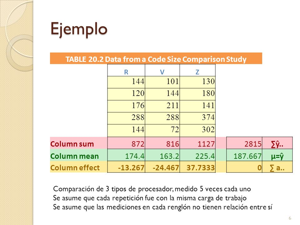 Ejemplo 6 TABLE 20.2 Data from a Code Size Comparison Study RVZ 144101130 120144180 176211141 288 374 14472302 Column sum8728161127 2815ŷ.. Column mea