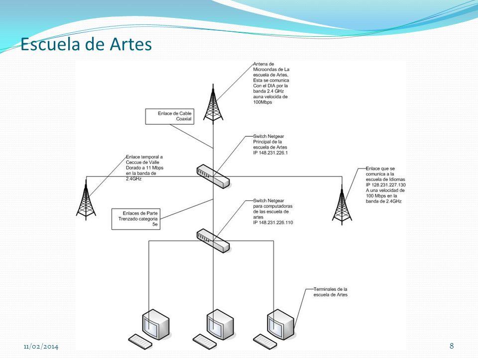 Escuela de Artes 11/02/20148