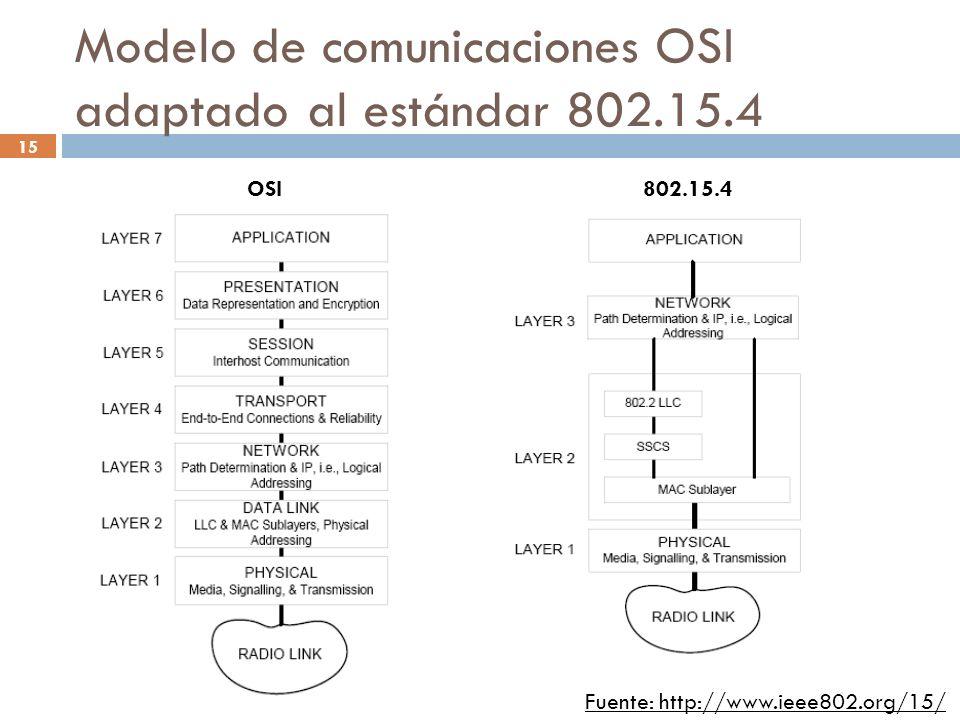 15 Modelo de comunicaciones OSI adaptado al estándar 802.15.4 OSI802.15.4 Fuente: http://www.ieee802.org/15/