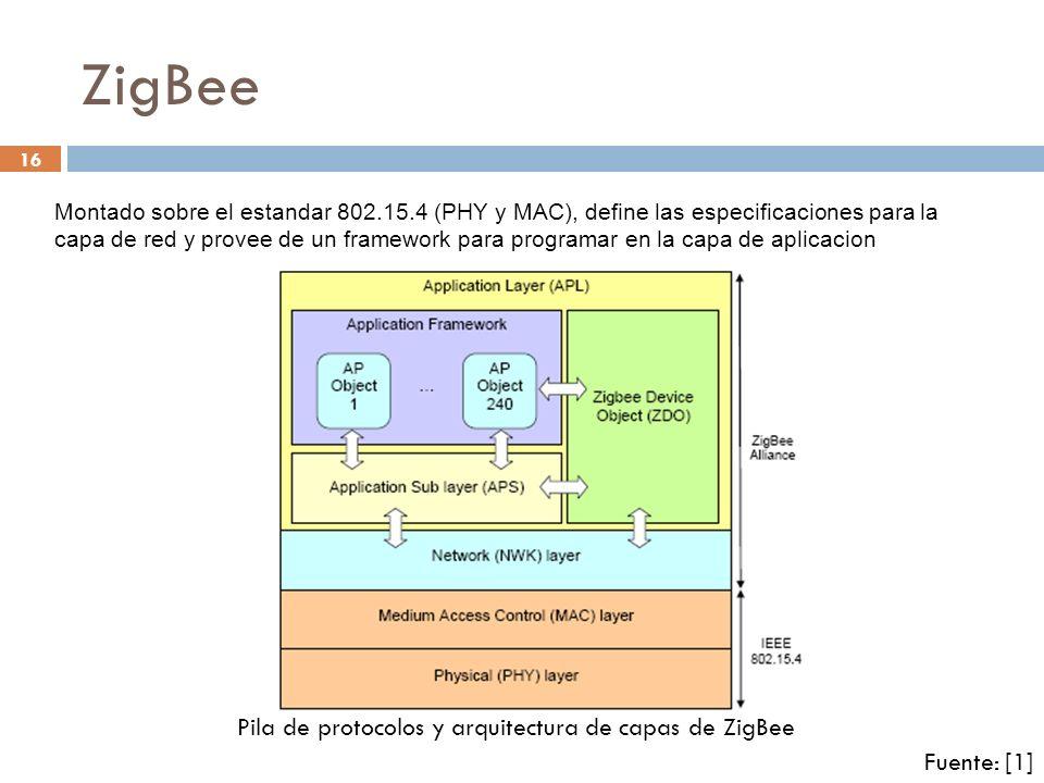 16 ZigBee Pila de protocolos y arquitectura de capas de ZigBee Fuente: [1] Montado sobre el estandar 802.15.4 (PHY y MAC), define las especificaciones
