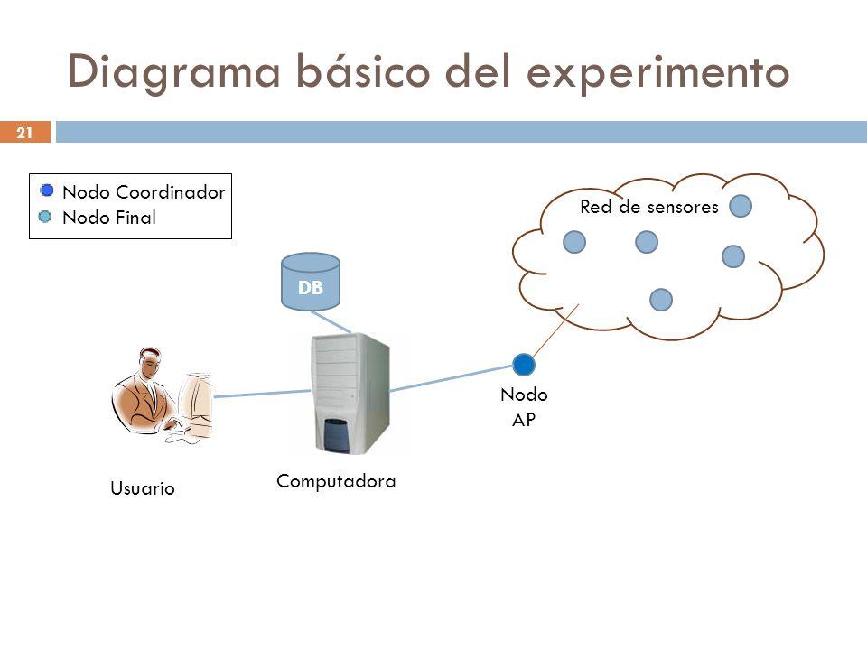 21 Diagrama básico del experimento Nodo Coordinador Nodo Final Usuario Computadora Red de sensores Nodo AP DB