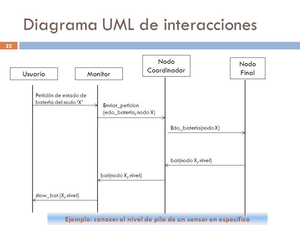 22 Diagrama UML de interacciones Nodo Final Nodo Coordinador MonitorUsuario Petición de estado de batería del nodo X Enviar_peticion (edo_bateria, nod
