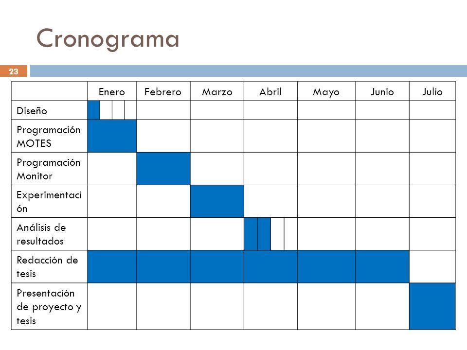 23 Cronograma EneroFebreroMarzoAbrilMayoJunioJulio Diseño Programación MOTES Programación Monitor Experimentaci ón Análisis de resultados Redacción de