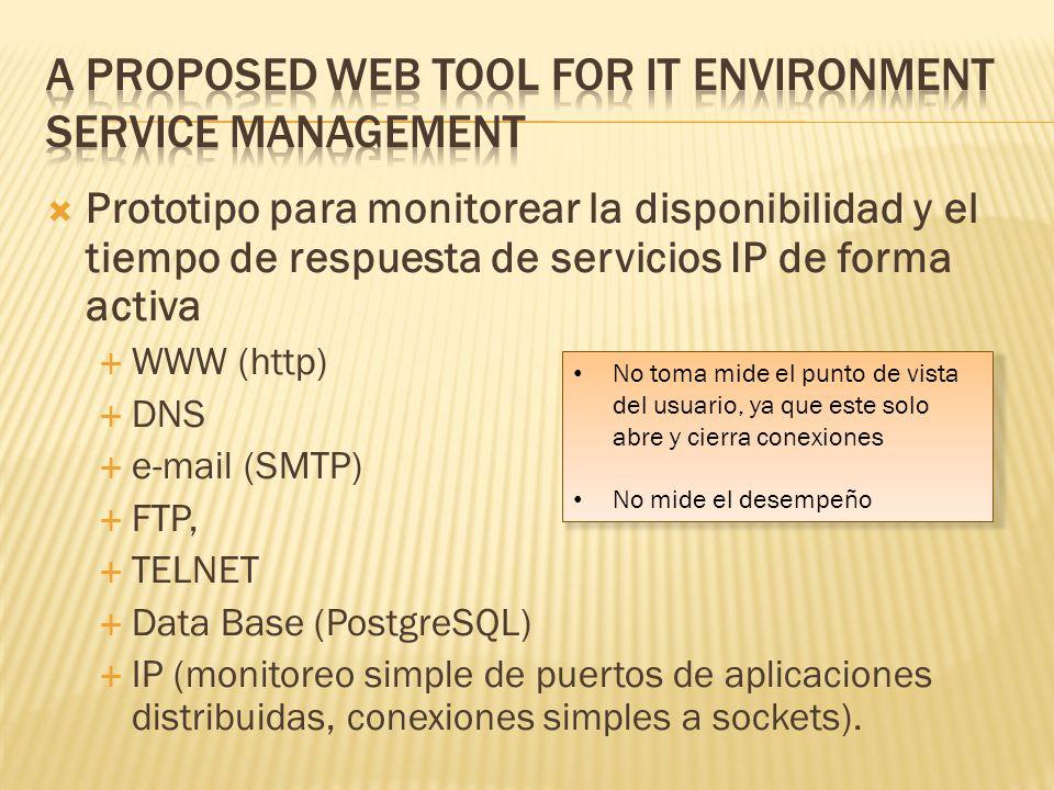 Prototipo para monitorear la disponibilidad y el tiempo de respuesta de servicios IP de forma activa WWW (http) DNS e-mail (SMTP) FTP, TELNET Data Base (PostgreSQL) IP (monitoreo simple de puertos de aplicaciones distribuidas, conexiones simples a sockets).