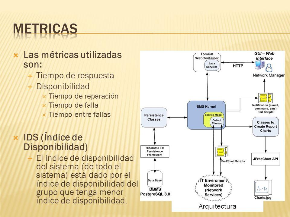 Arquitectura Las métricas utilizadas son: Tiempo de respuesta Disponibilidad Tiempo de reparación Tiempo de falla Tiempo entre fallas IDS (Índice de Disponibilidad) El índice de disponibilidad del sistema (de todo el sistema) está dado por el índice de disponibilidad del grupo que tenga menor índice de disponibilidad.