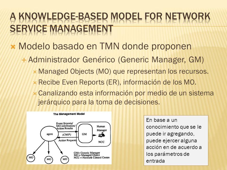 Modelo basado en TMN donde proponen Administrador Genérico (Generic Manager, GM) Managed Objects (MO) que representan los recursos. Recibe Even Report