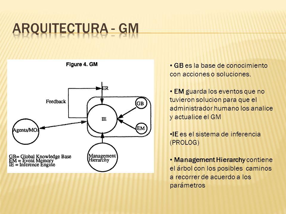 GB es la base de conocimiento con acciones o soluciones. EM guarda los eventos que no tuvieron solucion para que el administrador humano los analice y