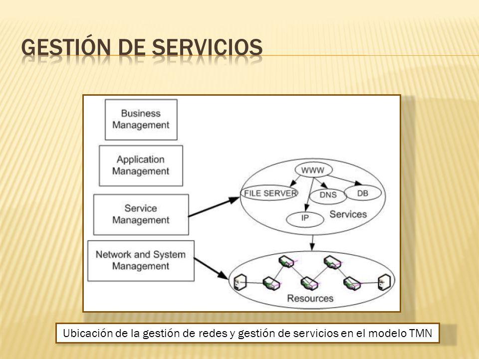 Ubicación de la gestión de redes y gestión de servicios en el modelo TMN