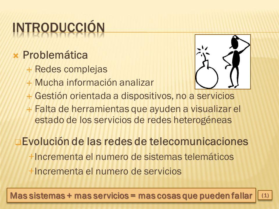 Problemática Redes complejas Mucha información analizar Gestión orientada a dispositivos, no a servicios Falta de herramientas que ayuden a visualizar