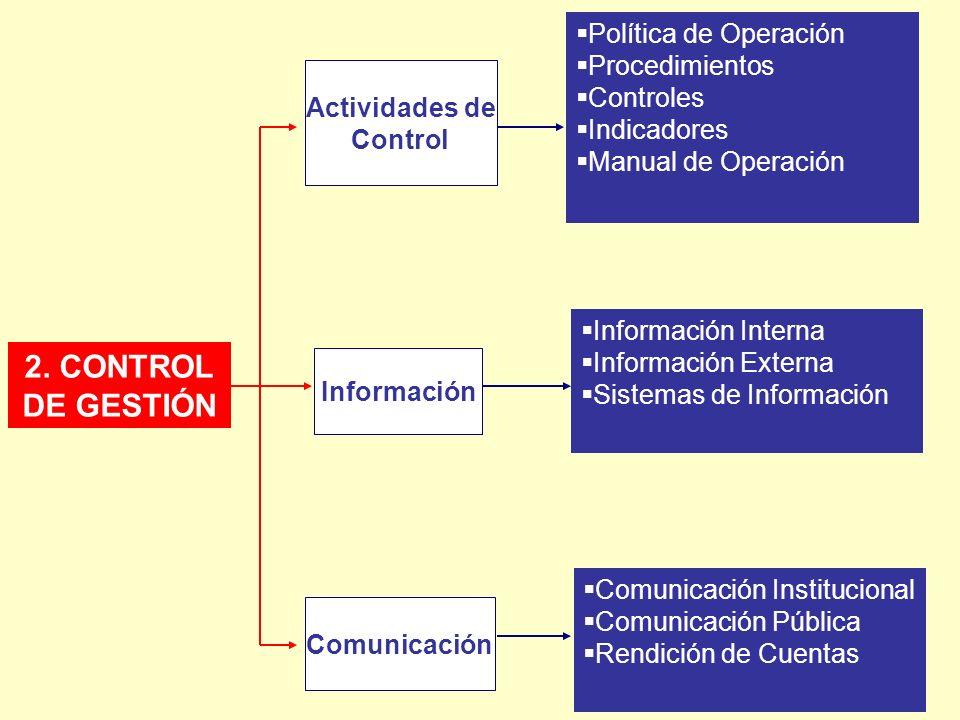 2. CONTROL DE GESTIÓN Actividades de Control Política de Operación Procedimientos Controles Indicadores Manual de Operación Información Comunicación I