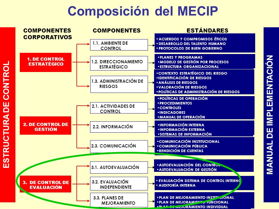 COMPONENTESESTÁNDARES ACUERDOS Y COMPROMISOS ÉTICOS DESARROLLO DEL TALENTO HUMANO PROTOCOLOS DE BUEN GOBIERNO ESTRUCTURA DE CONTROL 1. DE CONTROL ESTR