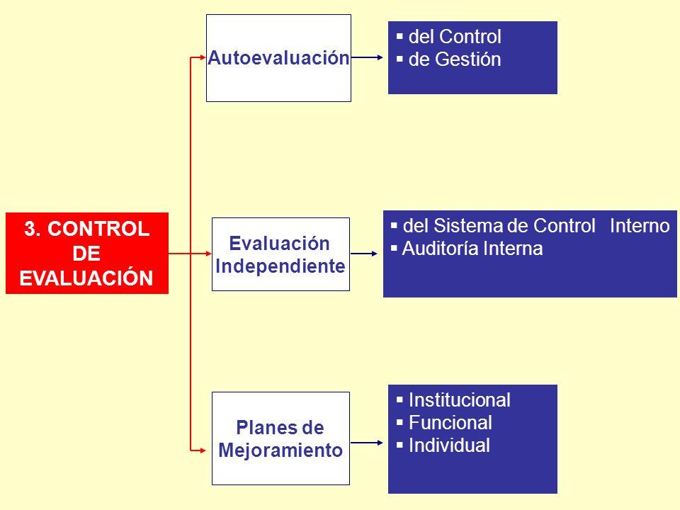 3. CONTROL DE EVALUACIÓN Autoevaluación Evaluación Independiente Planes de Mejoramiento del Control de Gestión del Sistema de Control Interno Auditorí