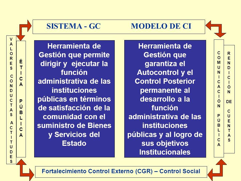 SISTEMA - GC MODELO DE CI Fortalecimiento Control Externo (CGR) – Control Social ÉTICAPÚBLICAÉTICAPÚBLICA COMUNICACIÓNPÚBLICACOMUNICACIÓNPÚBLICA Herra