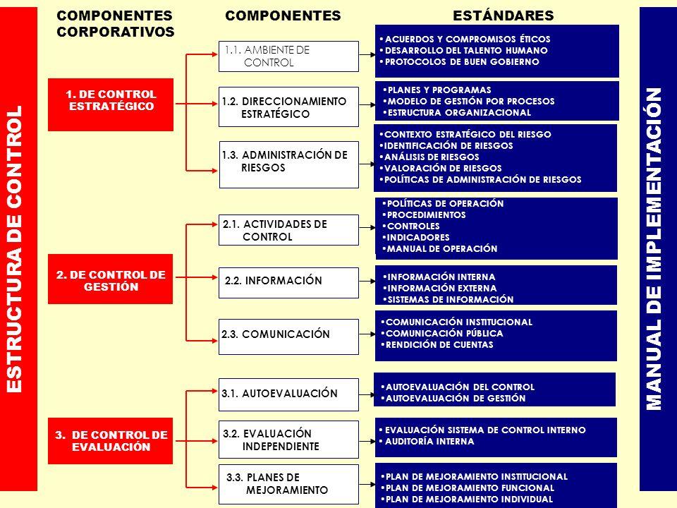 ACUERDOS Y COMPROMISOS ÉTICOS DESARROLLO DEL TALENTO HUMANO PROTOCOLOS DE BUEN GOBIERNO 1.