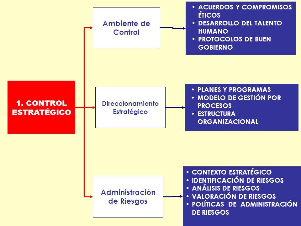 ACUERDOS Y COMPROMISOS ÉTICOS DESARROLLO DEL TALENTO HUMANO PROTOCOLOS DE BUEN GOBIERNO 1. CONTROL ESTRATÉGICO Ambiente de Control Direccionamiento Es