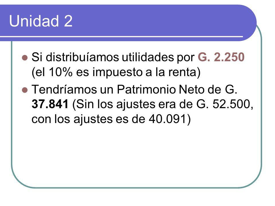 Unidad 2 Si distribuíamos utilidades por G. 2.250 (el 10% es impuesto a la renta) Tendríamos un Patrimonio Neto de G. 37.841 (Sin los ajustes era de G