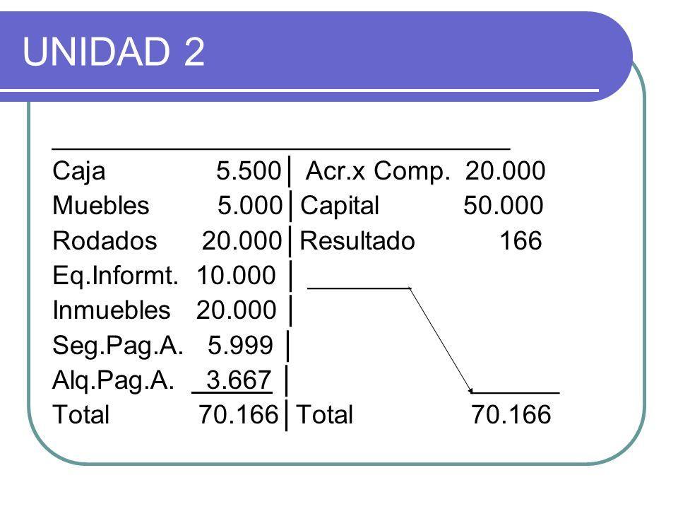 _______________________________ Caja 5.500 Acr.x Comp. 20.000 Muebles 5.000Capital 50.000 Rodados 20.000Resultado 166 Eq.Informt. 10.000 _______ Inmue