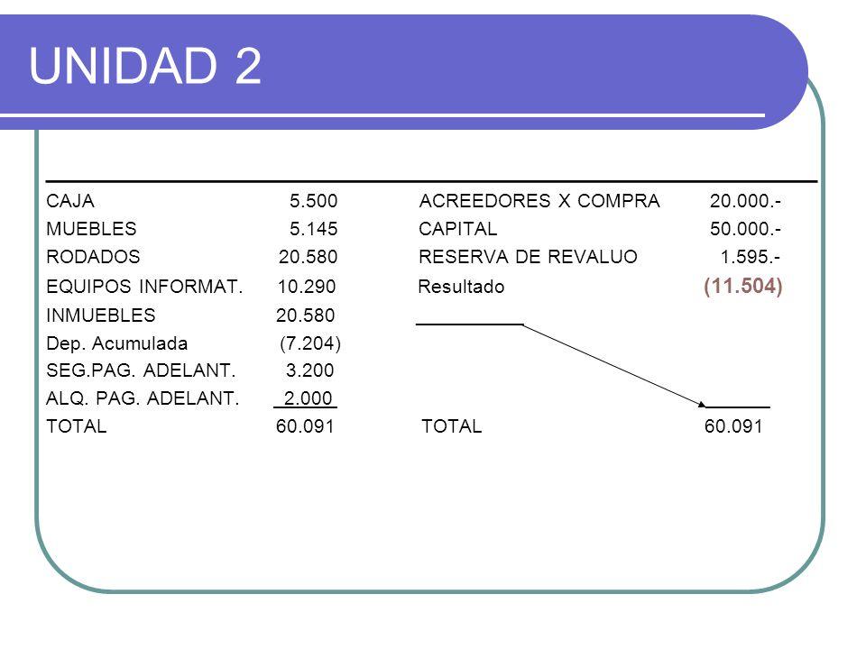 UNIDAD 2 ____________________________________ CAJA 5.500 ACREEDORES X COMPRA 20.000.- MUEBLES 5.145 CAPITAL 50.000.- RODADOS 20.580 RESERVA DE REVALUO