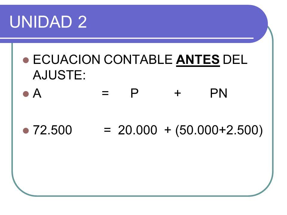 UNIDAD 2 ECUACION CONTABLES DESPUES DEL AJUSTE A = P + P N 60.091 = 20.000 + 40.091