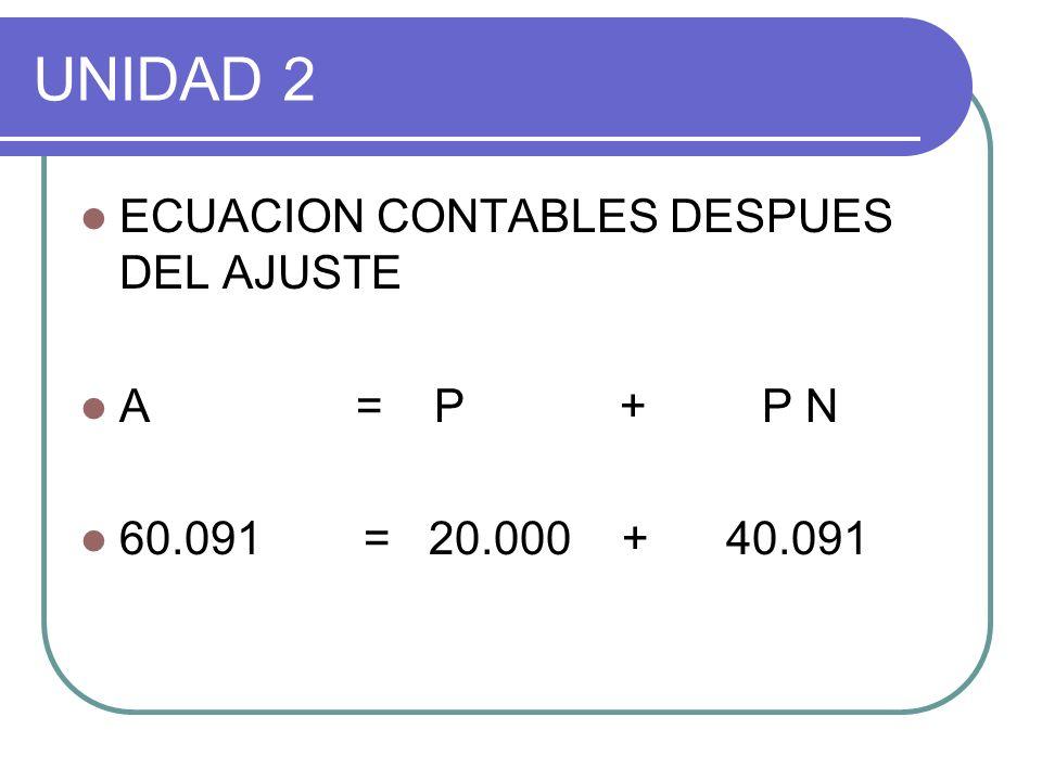 UNIDAD 2 1) A = P + PN 72.500 = 20.000 + (50.000+2.500) 2) 60.091 = 20.000 + 40.091