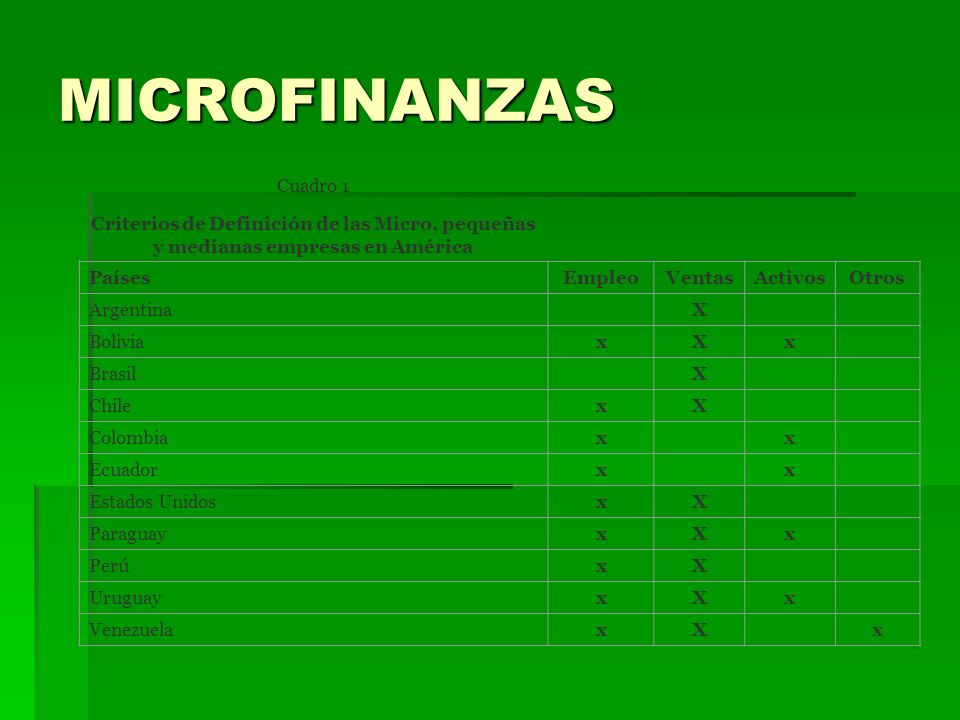 MICROFINANZAS Cuadro 1 Criterios de Definición de las Micro, pequeñas y medianas empresas en América PaísesEmpleoVentasActivosOtros Argentina X Bolivi