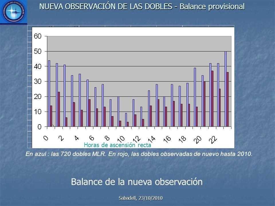 NUEVA OBSERVACIÓN DE LAS DOBLES - Balance provisional Sabadell, 23/10/2010 Balance de la nueva observación En azul : las 720 dobles MLR.
