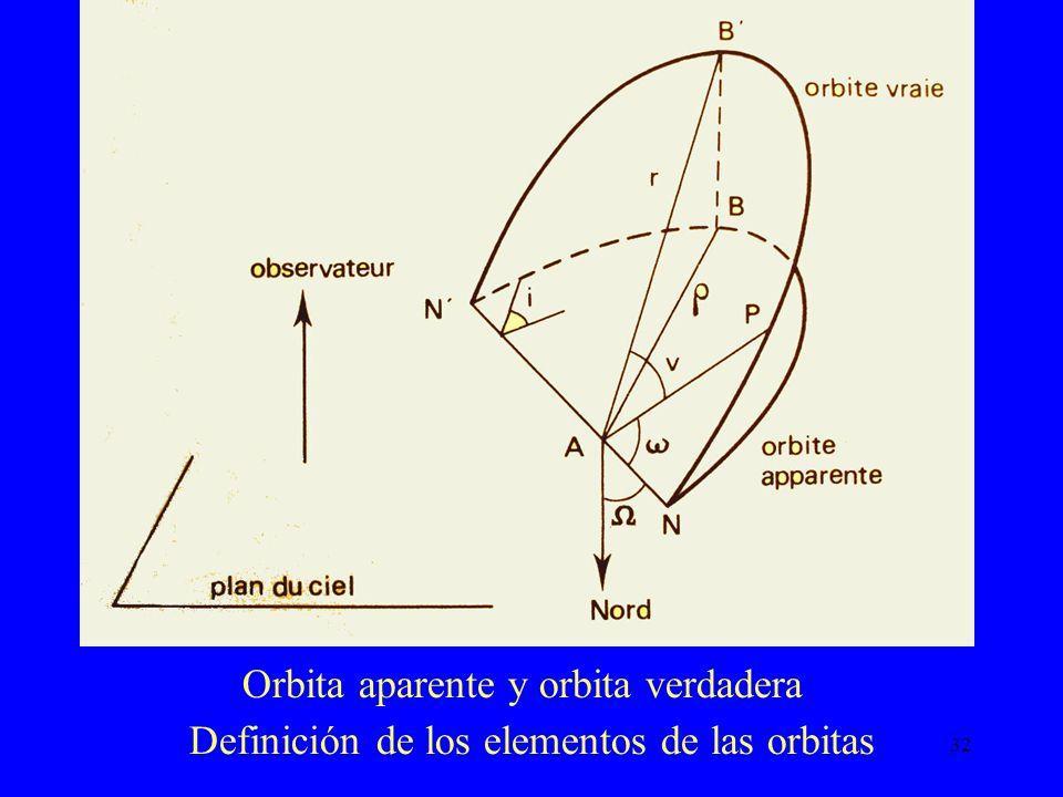 32 Orbita aparente y orbita verdadera Definición de los elementos de las orbitas