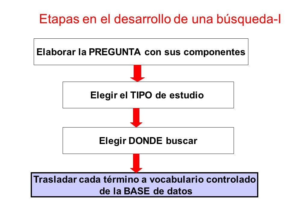 Elaborar la PREGUNTA con sus componentes Elegir el TIPO de estudio Elegir DONDE buscar Etapas en el desarrollo de una búsqueda-I Trasladar cada término a vocabulario controlado de la BASE de datos