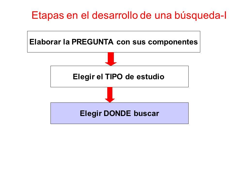 Elaborar la PREGUNTA con sus componentes Elegir el TIPO de estudio Elegir DONDE buscar Etapas en el desarrollo de una búsqueda-I