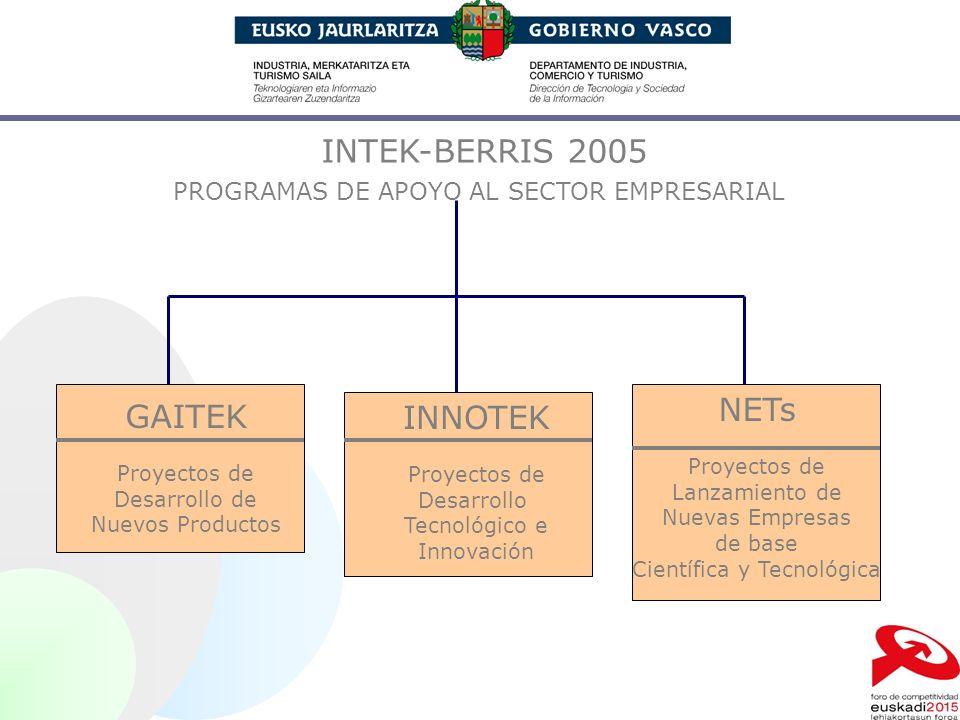 INTEK-BERRIS 2005 PROGRAMAS DE APOYO AL SECTOR EMPRESARIAL GAITEK Proyectos de Desarrollo de Nuevos Productos INNOTEK Proyectos de Desarrollo Tecnológ