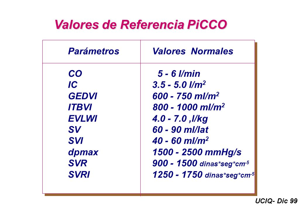 Valores de Referencia PiCCO ParámetrosValores Normales CO 5 - 6 l/min IC3.5 - 5.0 l/m 2 GEDVI600 - 750 ml/m 2 ITBVI 800 - 1000 ml/m 2 EVLWI4.0 - 7.0,l