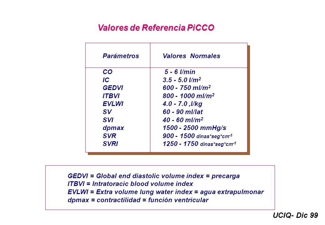 UCIQ- Dic 99 Valores de Referencia PiCCO ParámetrosValores Normales CO 5 - 6 l/min IC3.5 - 5.0 l/m 2 GEDVI600 - 750 ml/m 2 ITBVI800 - 1000 ml/m 2 EVLW