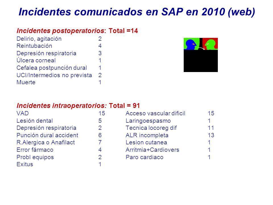 Incidentes comunicados en SAP en 2010 (web) Incidentes postoperatorios: Total =14 Delirio, agitación2 Reintubación 4 Depresión respiratoria3 Úlcera co