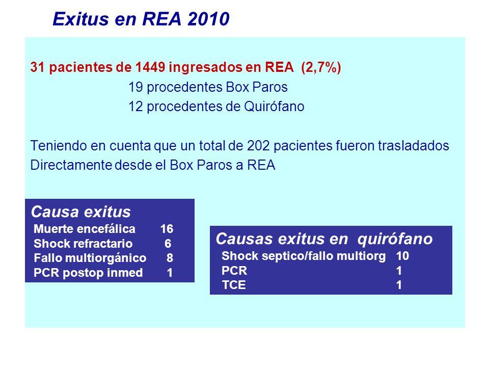 31 pacientes de 1449 ingresados en REA (2,7%) 19 procedentes Box Paros 12 procedentes de Quirófano Teniendo en cuenta que un total de 202 pacientes fu
