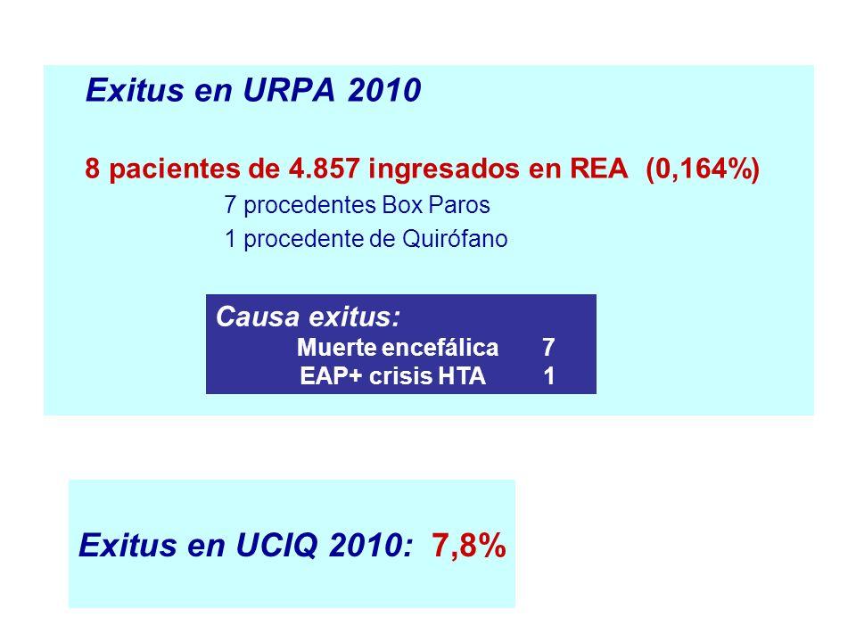 Exitus en URPA 2010 8 pacientes de 4.857 ingresados en REA (0,164%) 7 procedentes Box Paros 1 procedente de Quirófano Causa exitus: Muerte encefálica