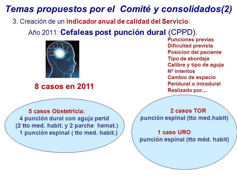 Temas propuestos por el Comité y consolidados(2) 3. Creación de un indicador anual de calidad del Servicio: Año 2011: Cefaleas post punción dural (CPP