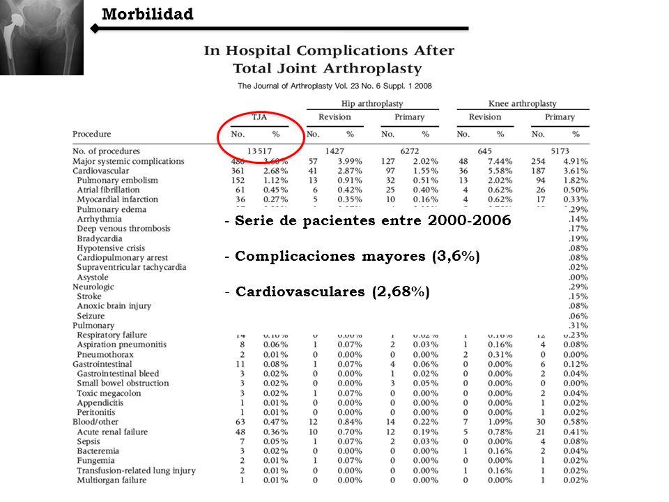 Morbilidad - Serie de pacientes entre 2000-2006 - Complicaciones mayores (3,6%) - Cardiovasculares (2,68%)