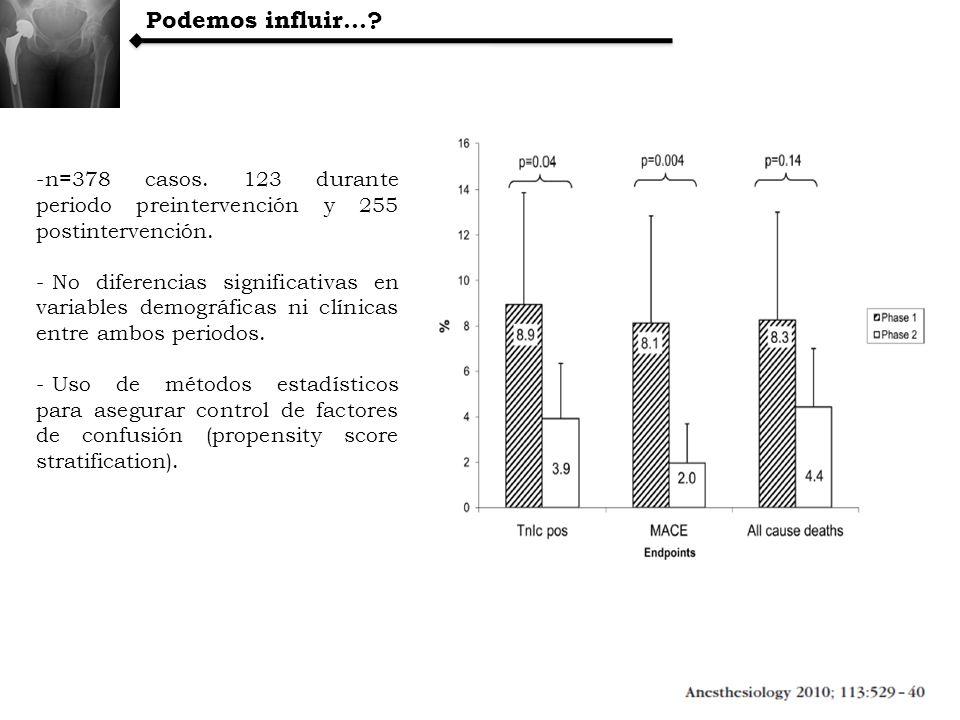 -n=378 casos. 123 durante periodo preintervención y 255 postintervención. - No diferencias significativas en variables demográficas ni clínicas entre