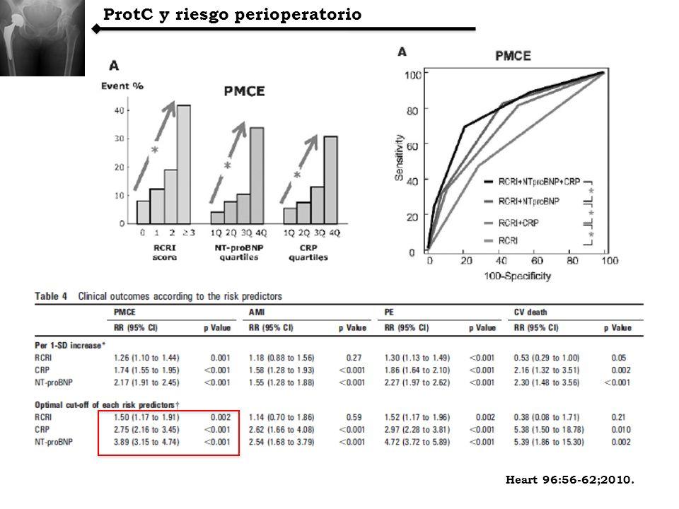 ProtC y riesgo perioperatorio Heart 96:56-62;2010.