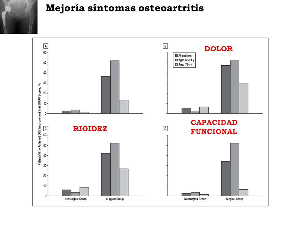 ProtC y riesgo perioperatorio MortalidadEstancia hospitalaria