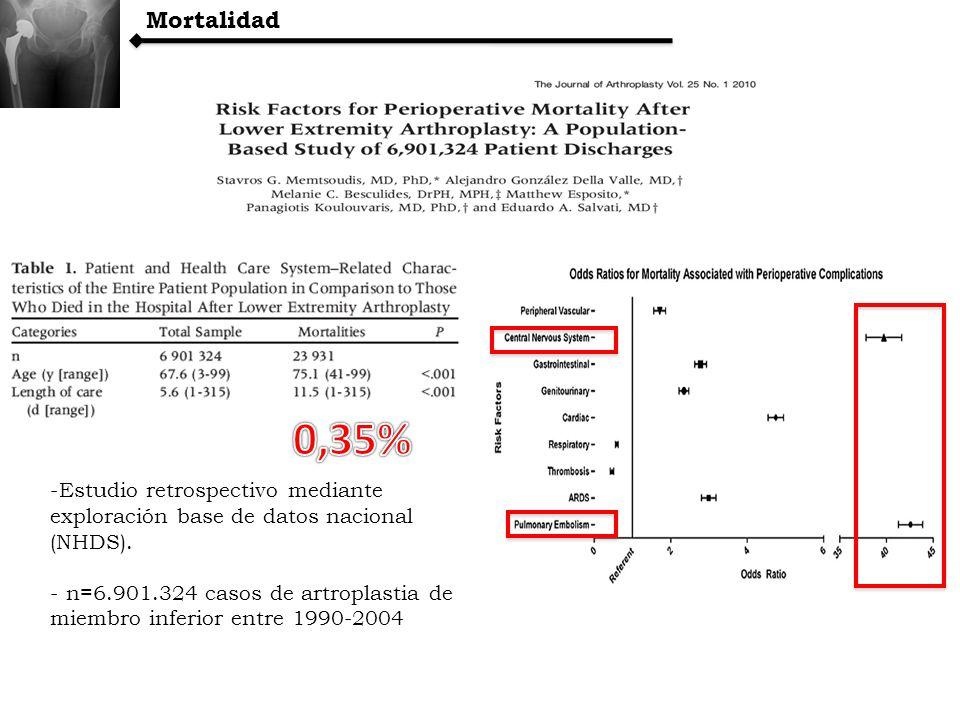 Mortalidad -Estudio retrospectivo mediante exploración base de datos nacional (NHDS). - n=6.901.324 casos de artroplastia de miembro inferior entre 19