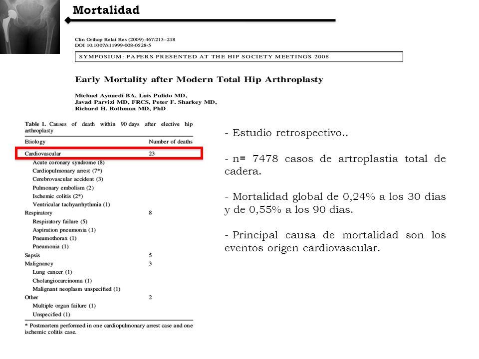Mortalidad - Estudio retrospectivo.. - n= 7478 casos de artroplastia total de cadera. - Mortalidad global de 0,24% a los 30 días y de 0,55% a los 90 d