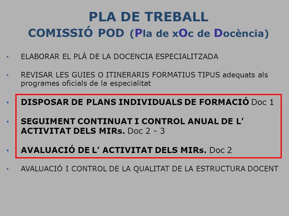 PLA DE TREBALL COMISSIÓ POD ( P la de x O c de D ocència) ELABORAR EL PLÀ DE LA DOCENCIA ESPECIALITZADA REVISAR LES GUIES O ITINERARIS FORMATIUS TIPUS adequats als programes oficials de la especialitat DISPOSAR DE PLANS INDIVIDUALS DE FORMACIÓ Doc 1 SEGUIMENT CONTINUAT I CONTROL ANUAL DE L ACTIVITAT DELS MIRs.