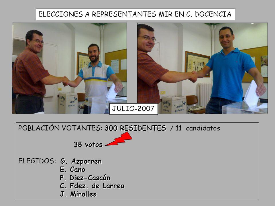 ELECCIONES A REPRESENTANTES MIR EN C. DOCENCIA JULIO-2007 300 RESIDENTES POBLACIÓN VOTANTES: 300 RESIDENTES / 11 candidatos 38 votos G. Azparren ELEGI