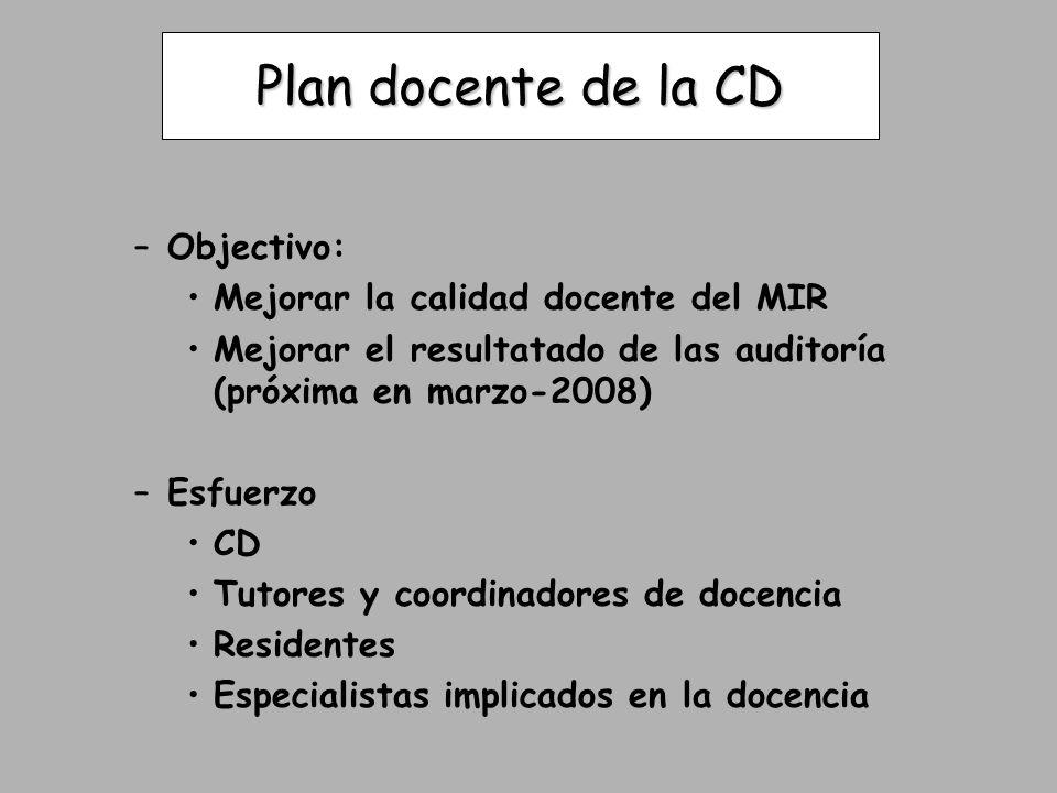 Plan docente de la CD –Objectivo: Mejorar la calidad docente del MIR Mejorar el resultatado de las auditoría (próxima en marzo-2008) –Esfuerzo CD Tuto